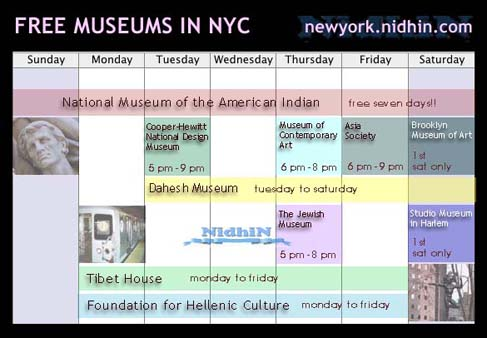 Art Galleries that allow Free Admissions New York City